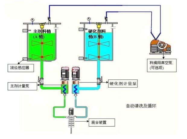 全自动双液点胶机工作原理图